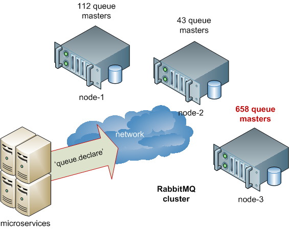 RabbitMQ cluster imbalance
